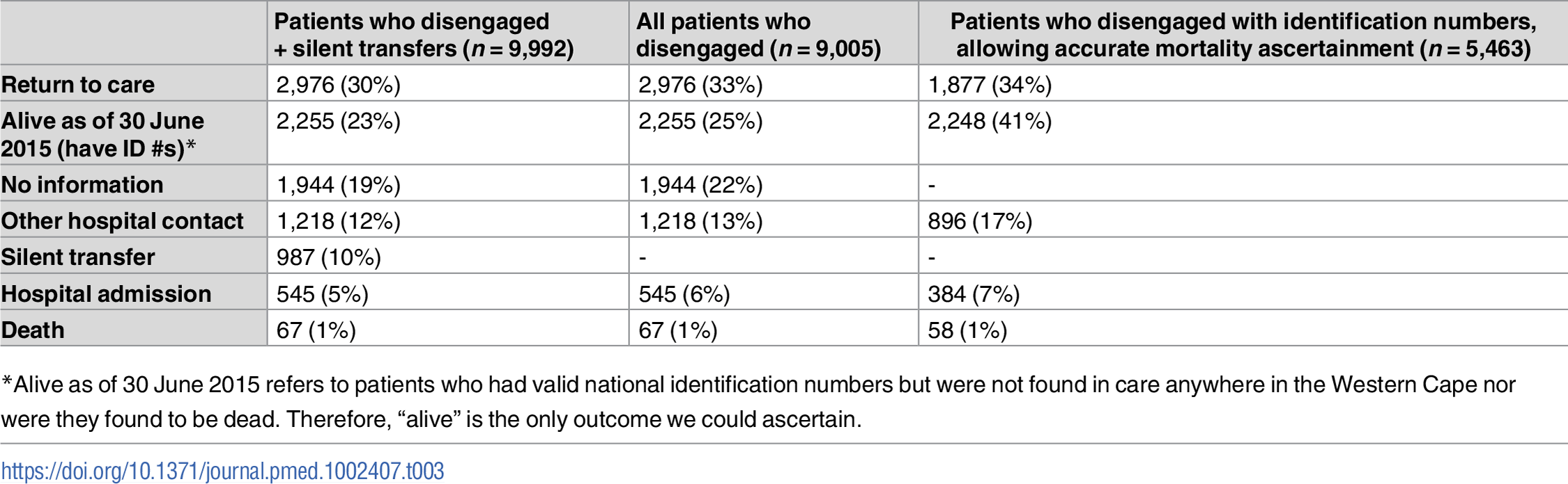 Initial outcomes for patients who disengaged, as ascertained from Western Cape province data systems until 30 June 2015.