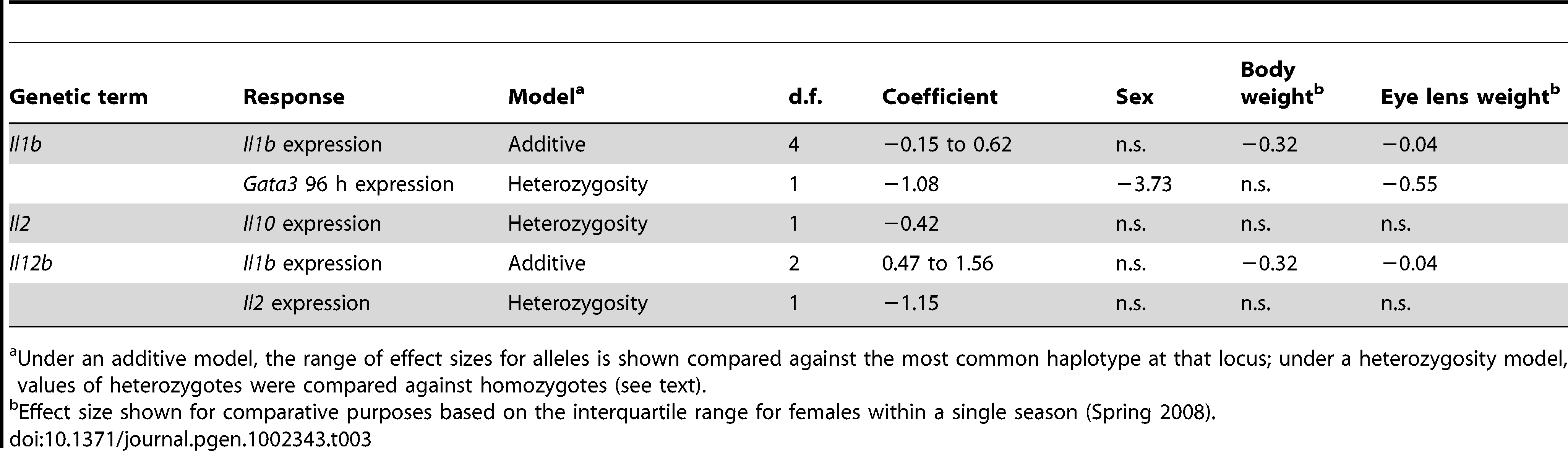 Comparison of effect sizes for genetic versus intrinsic terms in immunological parameters.