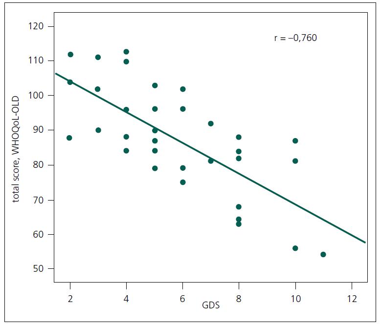 Korelace mezi celkovým skóre kvality života a skóre depresivity (n = 235).