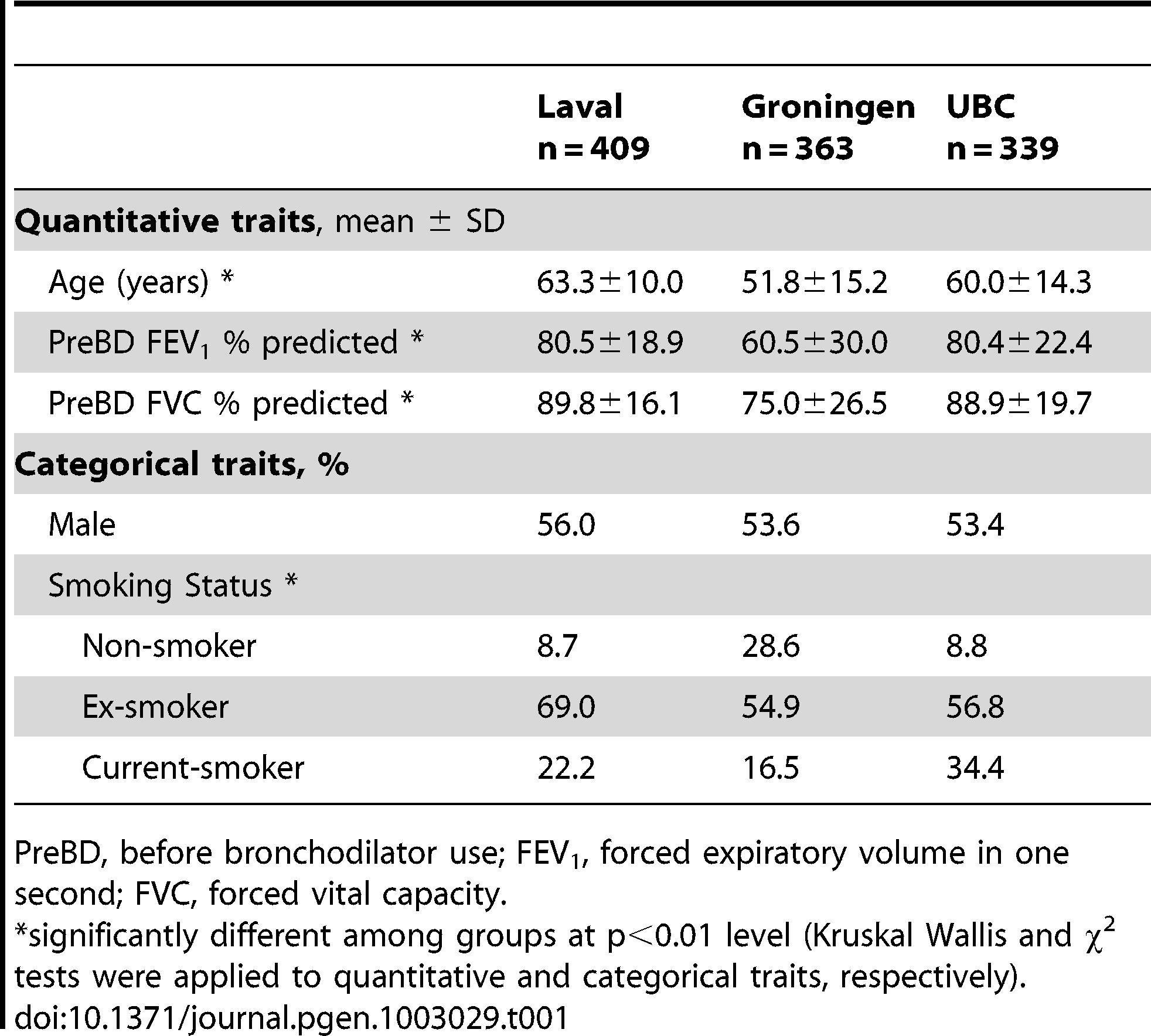 Demographic and clinical characteristics of study cohort.