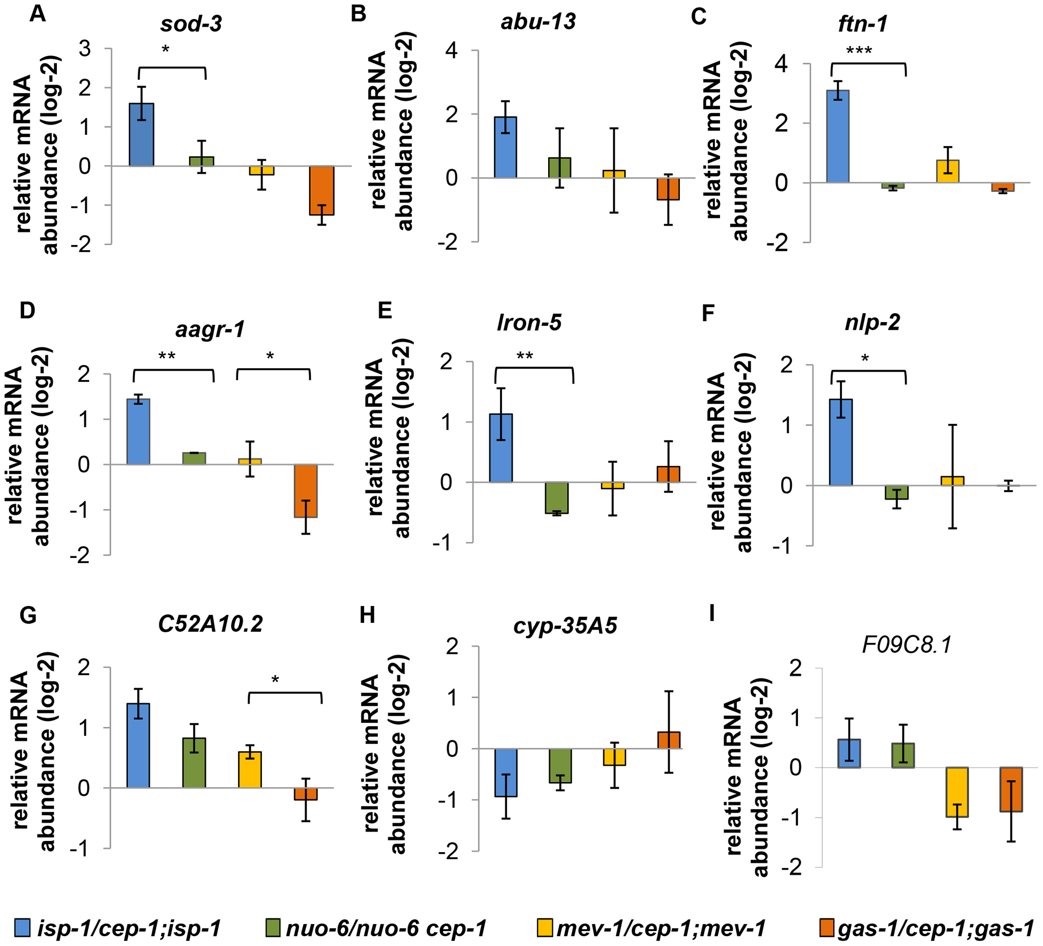 Expression of differentially regulated CEP-1 targets in other ETC mutants.