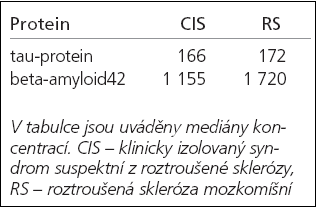 Koncentrace tau-proteinu a beta-amyloidu42 (pg/ml) u pacientů s CIS a RS.
