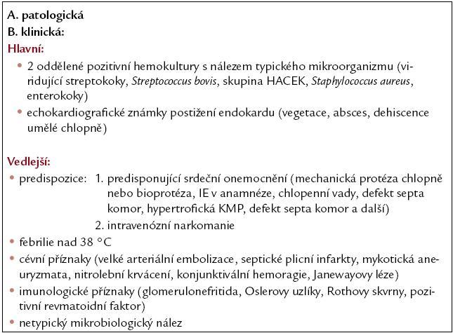 Durackova diagnostická kritéria infekční endokarditidy.