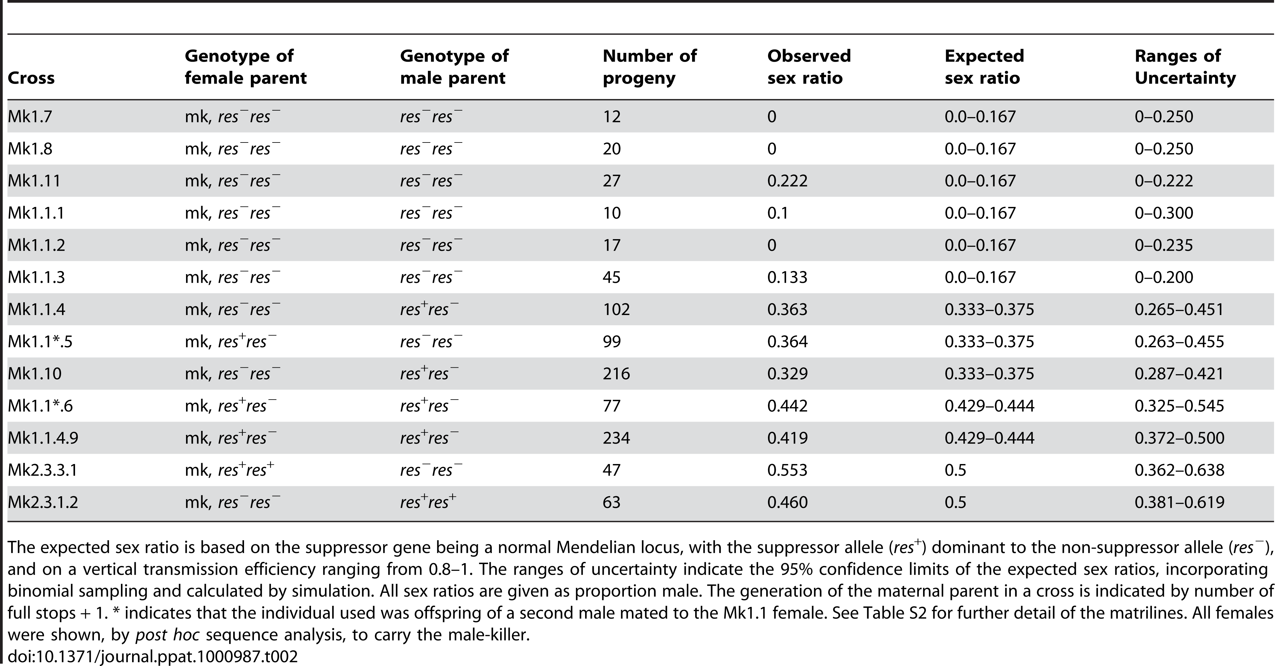 Results of single pair crosses of individuals of inferred male-killer status and suppressor gene genotype.