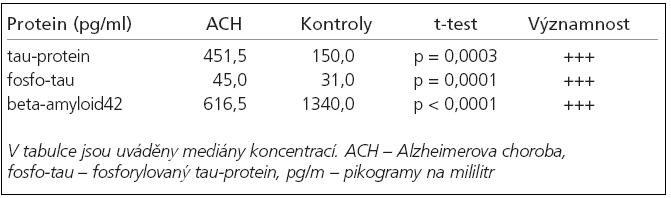Medián naměřených koncentrací tau proteinu, fosforylovaného tauproteinu a beta-amyloidu42 (pg/ml) ve skupině ACH proti kontrolní skupině.