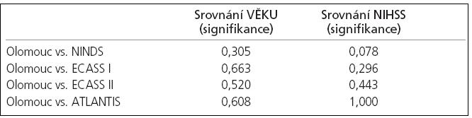Statistické srovnání věku a iniciálního NIHSS prezentovaného souboru (Olomouc) s randomizovanými studiemi (NINDS, ECASS I, II a ATLANTIS). Test založený na asymptotickém normálním rozdělení neprokázal signifikantní rozdíl ve věku pacientů nebo hodnotách parametru NIHSS mezi porovnávanými studiemi.