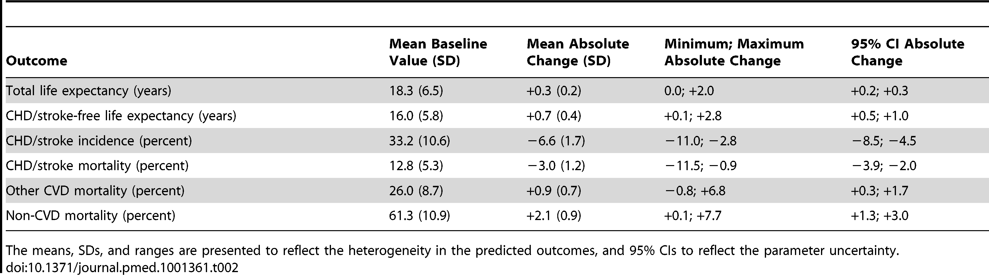 Predicted outcomes and changes with statin therapy for the study population (<i>n</i> = 2,428) aged 55 y and older, free of cardiovascular disease and symptoms at baseline.