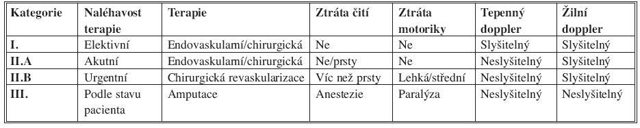 Kategorizace akutní končetinové ischemie a metody léčby [13] Tab. 1. Classification of acute limb ischemia and treatment methods [13]