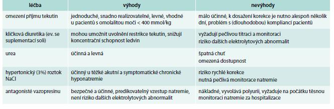 Možnosti léčby hyponatremie.