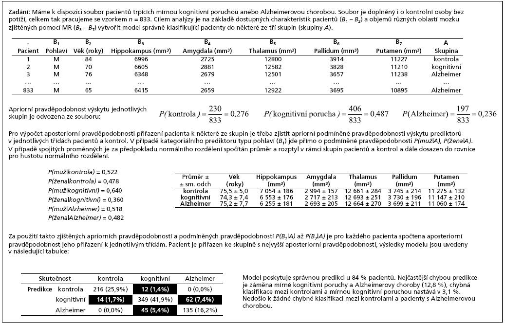 Příklad 3. Využití naivního bayesovského klasifikátoru pro identifikaci neurologického postižení na základě spojitých a kategoriálních prediktorů.
