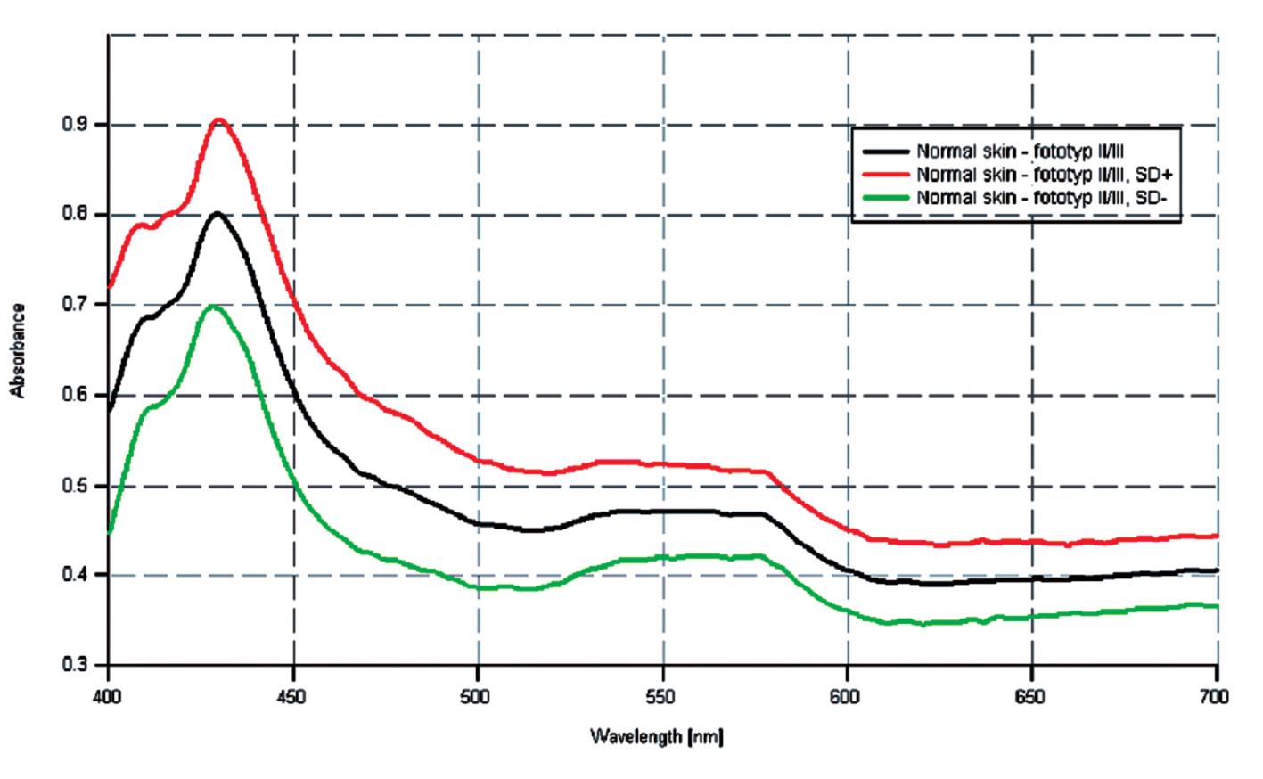 Priemer spektrálnych kriviek zdravej kože u skupiny pacientov s fototypom II/III a ich smerodajné odchýlky.