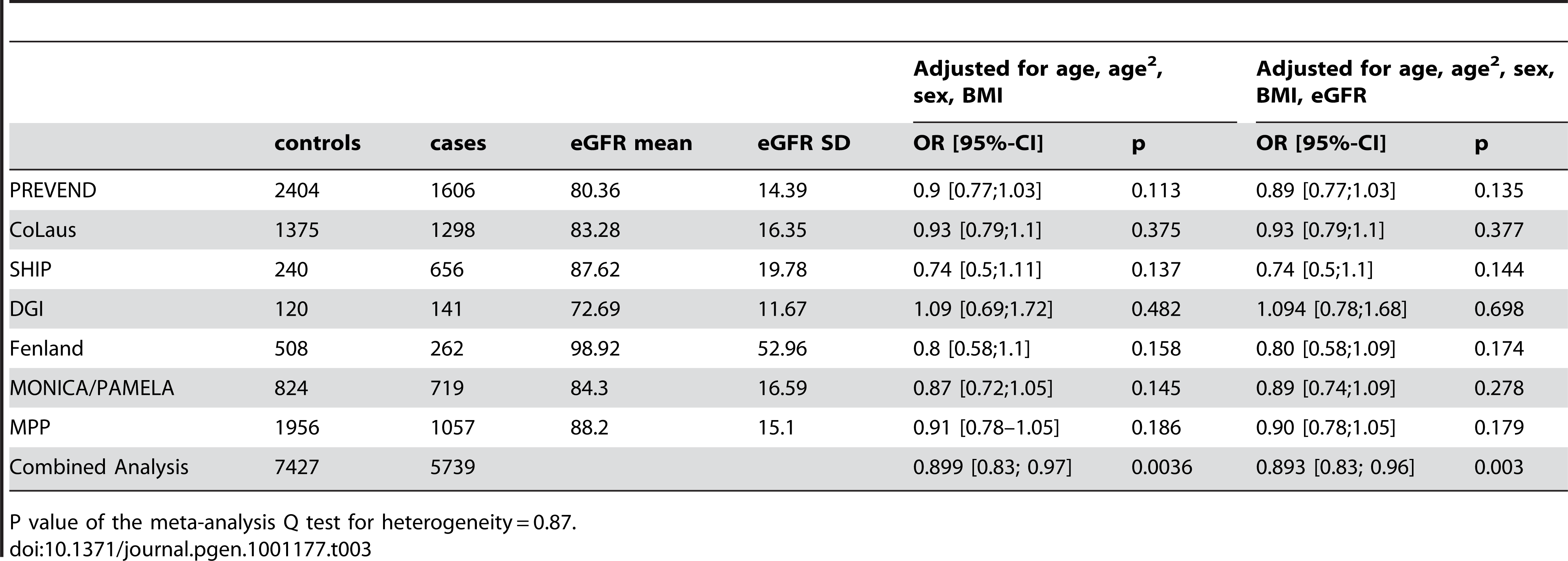 Results from the meta-analysis of rs13333226 and HTN before and after adjustment for eGFR.