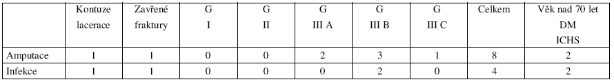 Vztah mezi mírou amputací, infekcí a tíží poranění podle Gustilovy klasifikace