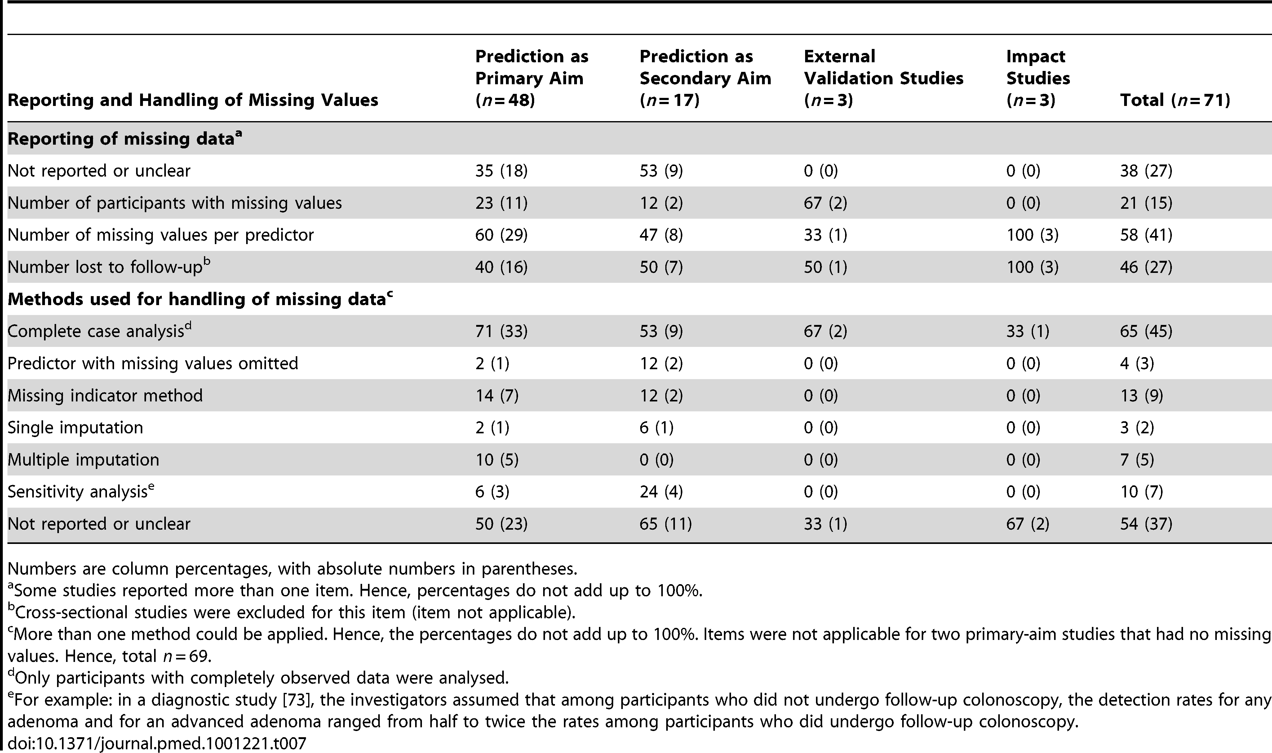 Handling of missing values, stratified by whether prediction was the primary or secondary study aim.