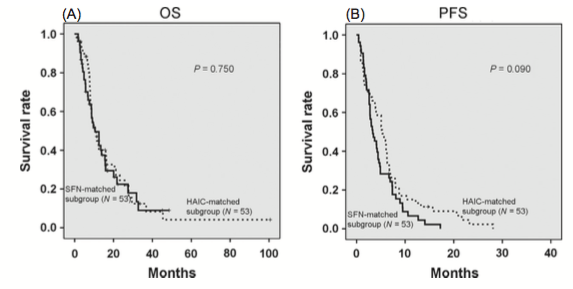 Figure 4. Comparison of the SFN-matched subgroup with the HAIC-matched subgroup using the propensity score matching method (A) Comparison of the overall survival (OS) of the SFN-matched subgroup with that of the HAIC-matched subgroup. There was no significant difference in the OS between the two matched subgroups (P = 0.750). (B) Comparison of the progression-free survival (PFS) between the SFN-matched subgroup and the HAIC-matched subgroup. There was no significant difference in the PFS between the two matched subgroups (P = 0.090). SFN, sorafenib; HAIC, hepatic arterial infusion chemotherapy.