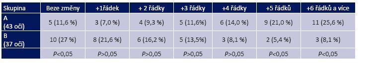 Změna korigovaného vizu na Snellenových optotypech za 2 roky léčby v obou skupinách