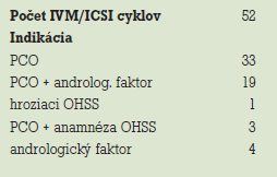 Počet IVM/ICSI cyklov, indikácie.