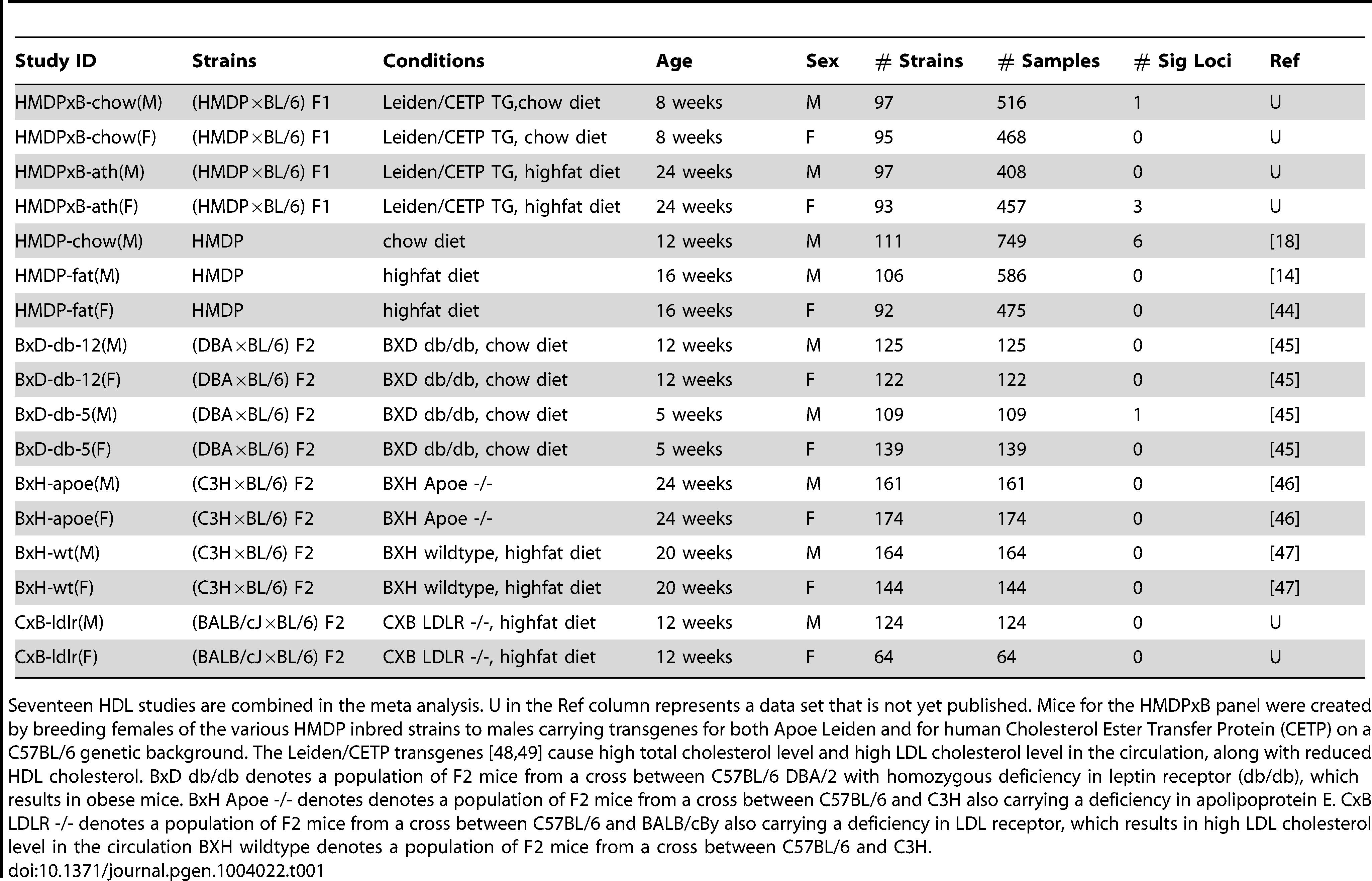 17 HDL studies for meta analysis.