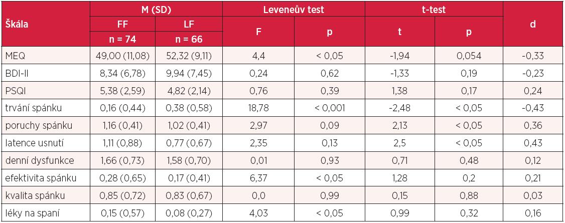 Srovnání studentů Lékařské a Filozofické fakulty UP v dotaznících MEQ, BDI-II, PSQI a jeho sedmi dílčích škálách (n = 140)