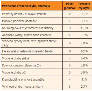 Pridružené vrodené vývinové morfologické a funkčné anomálie detských pacientov s Hirschsprungovou chorobou (veľkosť súboru = 130 detských pacientov).