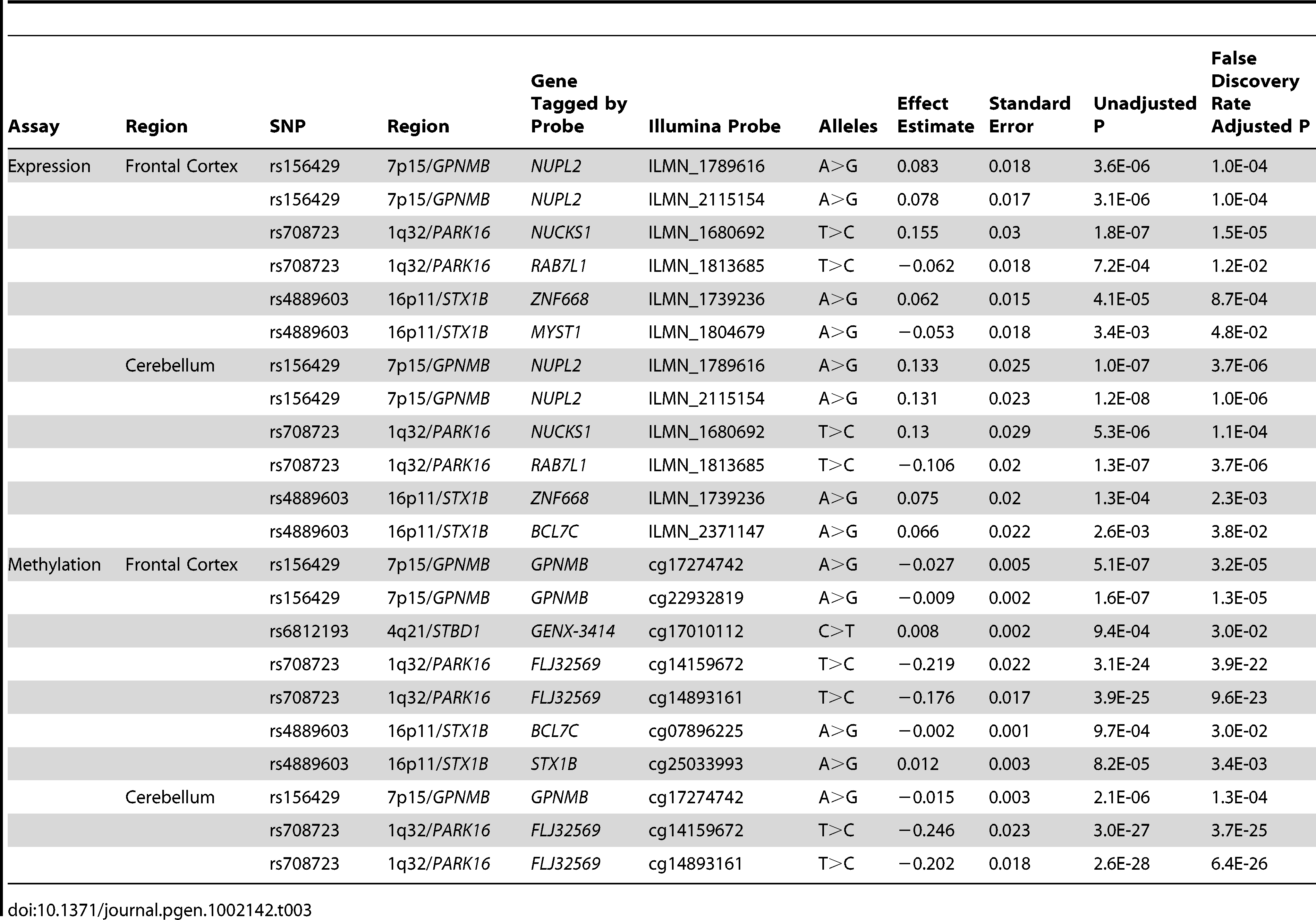 """Significant eQTL associations (<i>p</i><0.01) between the five SNPs with positive replication data (<em class=""""ref"""">Table 2</em>) and proximal (cis) changes in gene expression/methylation in frontal cortex and cerebellar tissue."""
