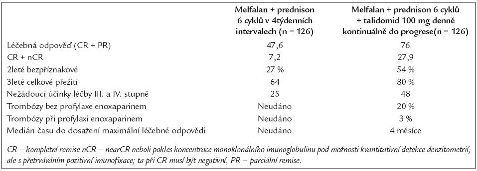 Srovnání výsledků léčby při použití melfalanu + prednisonu anebo melfalanu + prednisonu + talidomidu (18).
