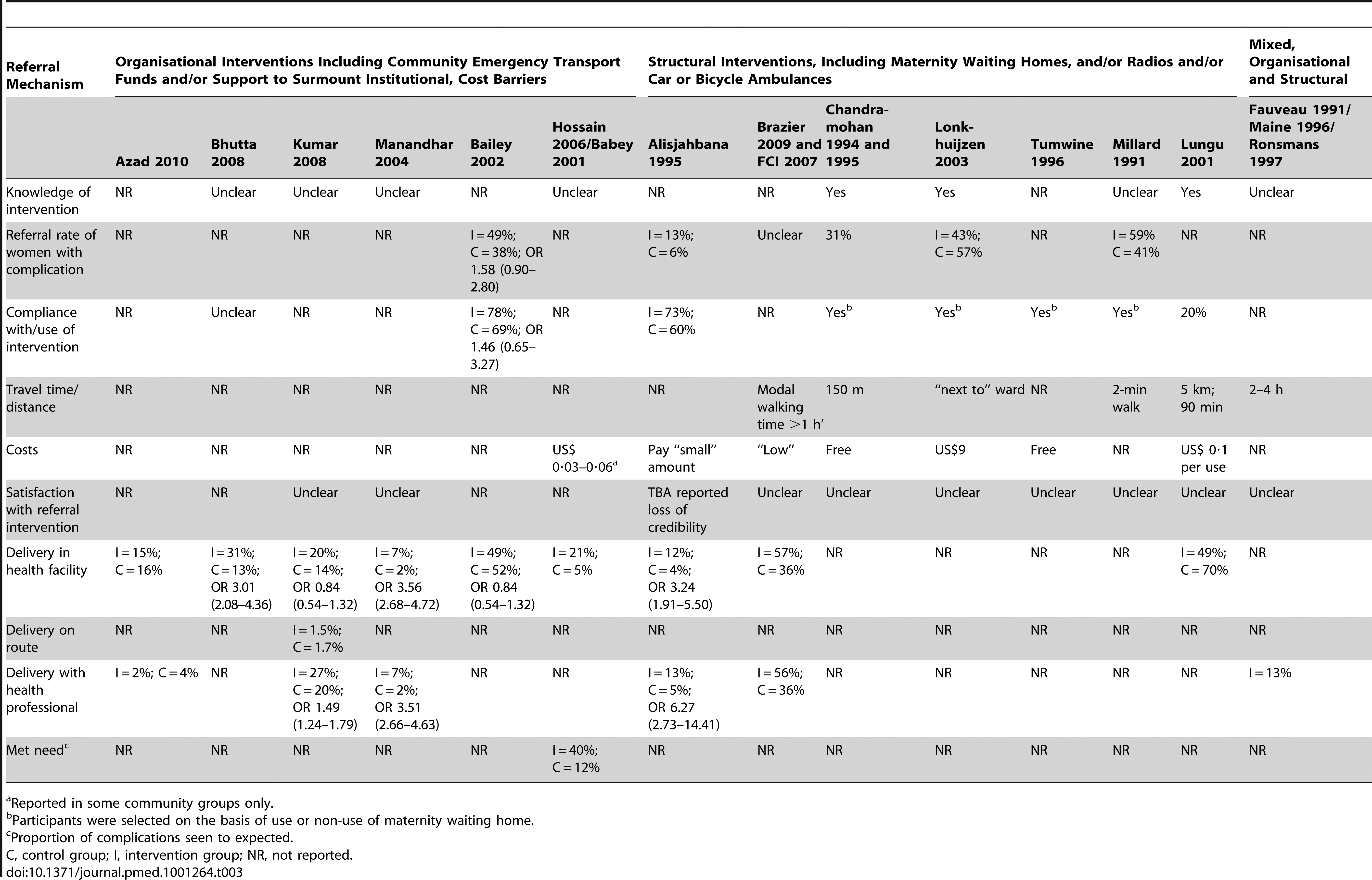 Summary table of intermediate outcomes and process measures, after intervention.