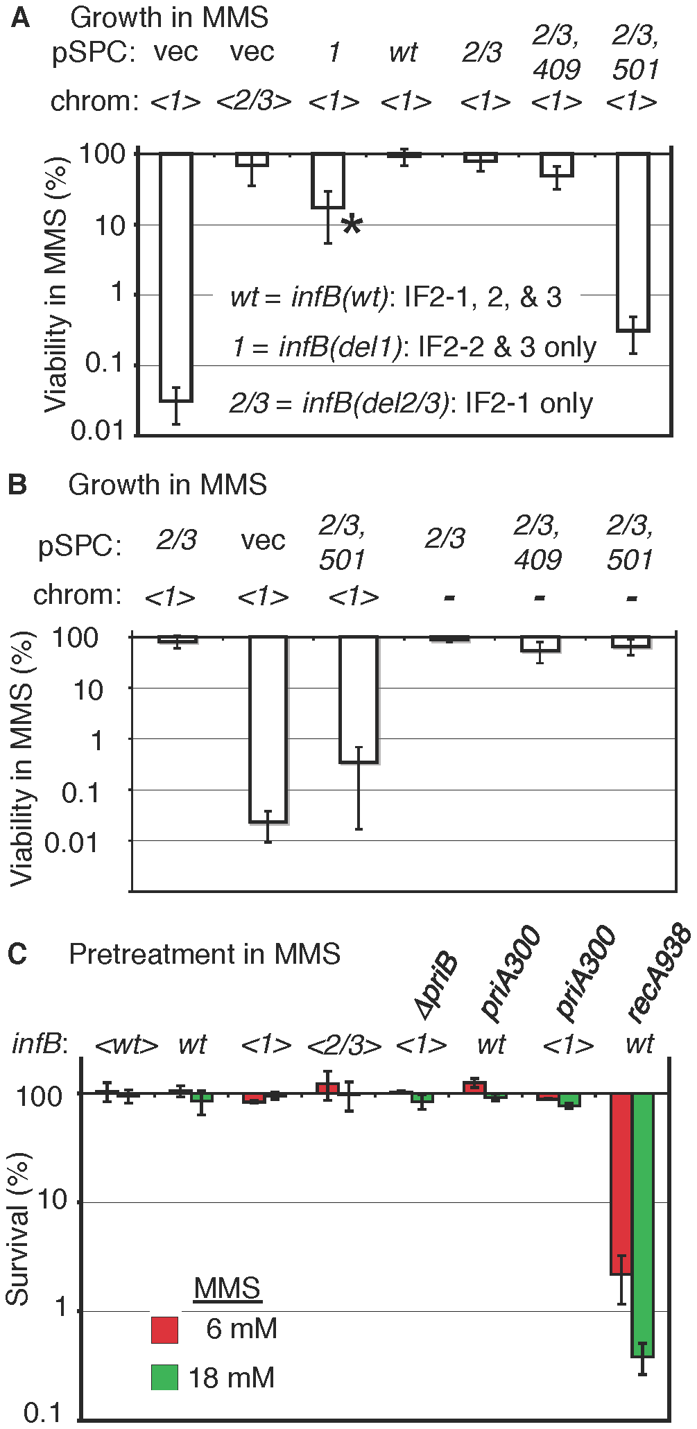 MMS sensitivity of the <i>&lt;infB(del1)&gt;</i> mutant and complementation by other <i>infB</i> alleles.