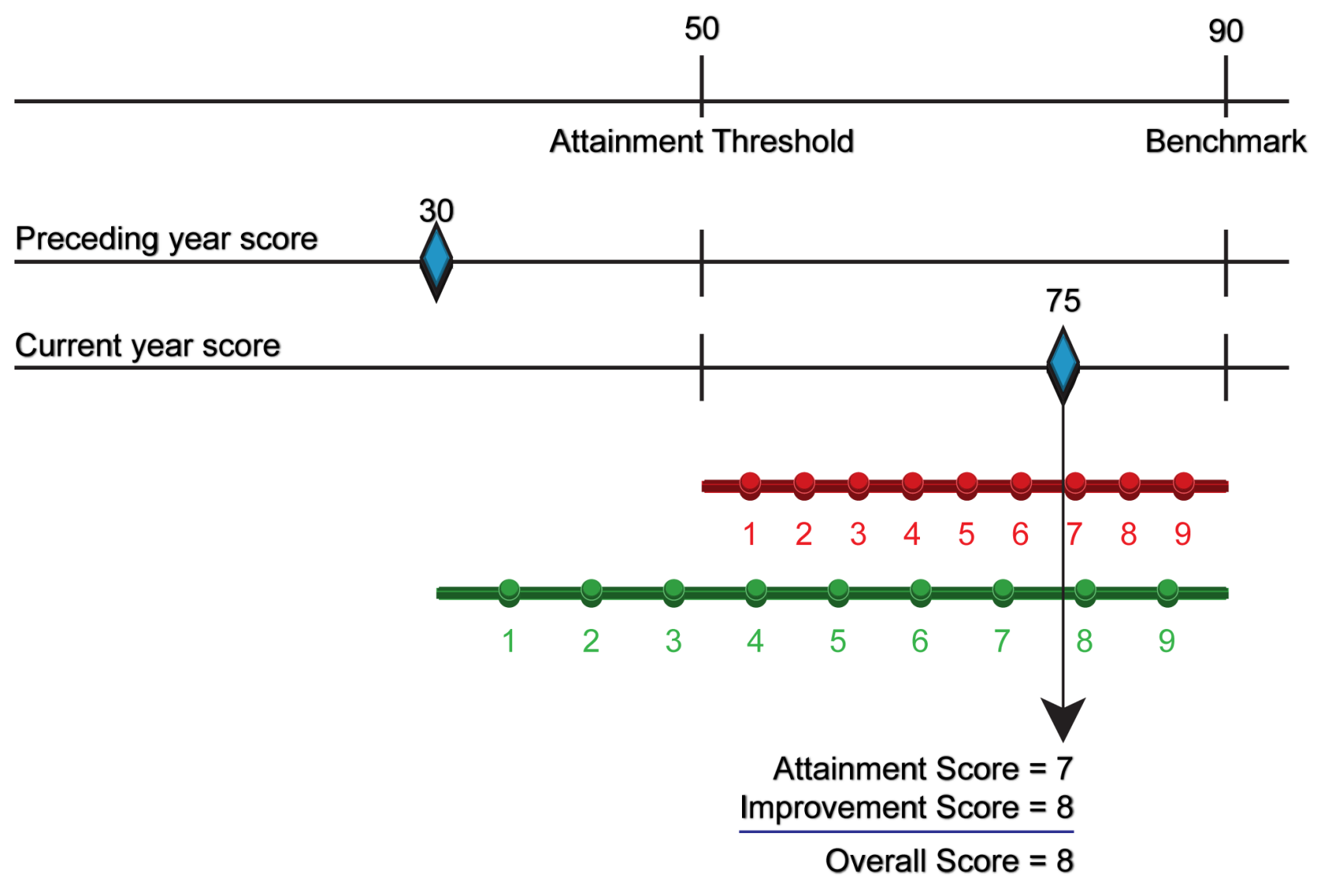 Performance Assessment Model scoring example (standard method).