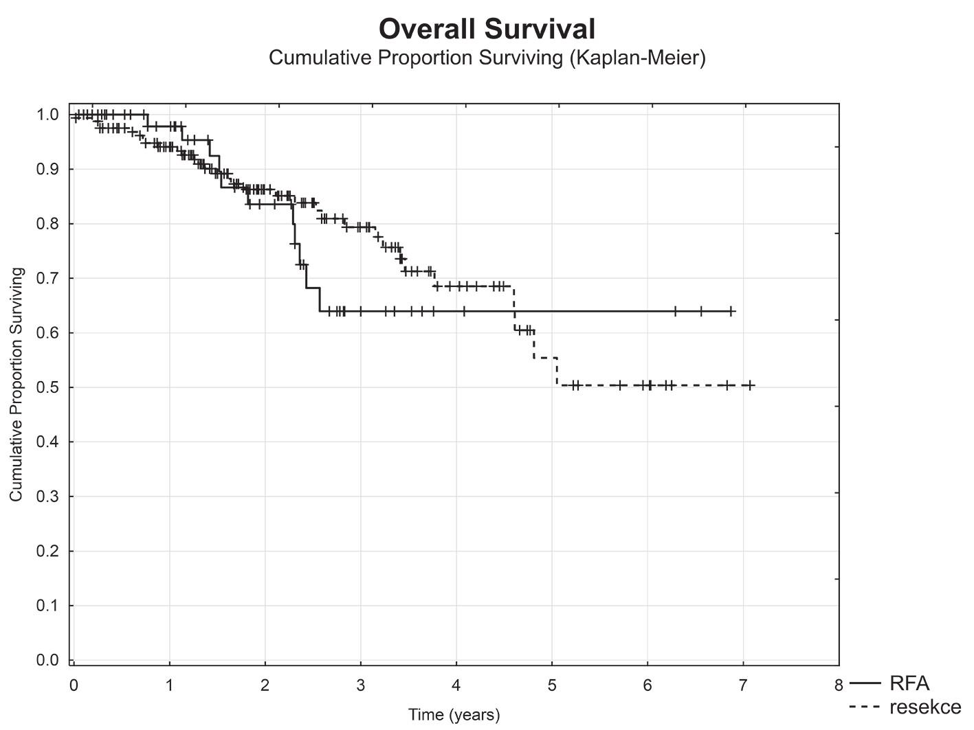 Celkové přežití nemocných v závislosti na typu výkonu (RFA vs. resekce) Graph 2: Overal survival with respect to type of procedure (RFA vs resection)