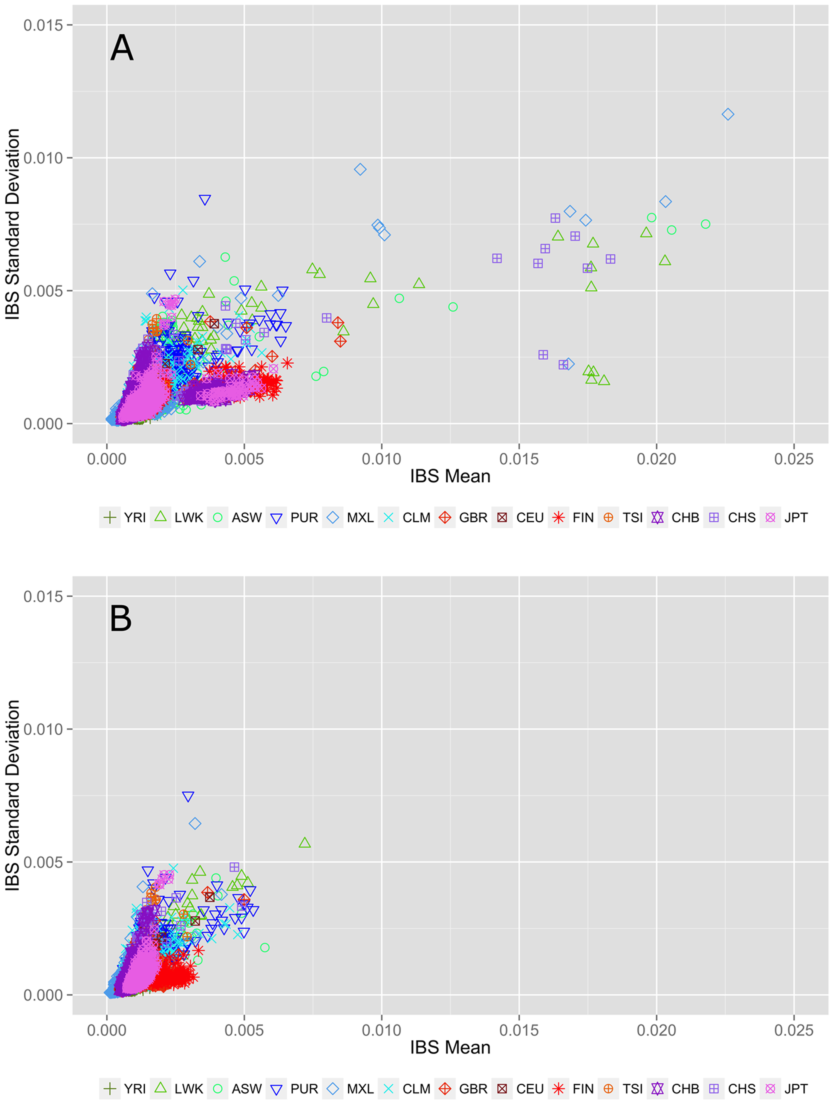 Within population identity-by-state (IBS) estimations A) before and B) after removing individuals with cryptic relatedness.