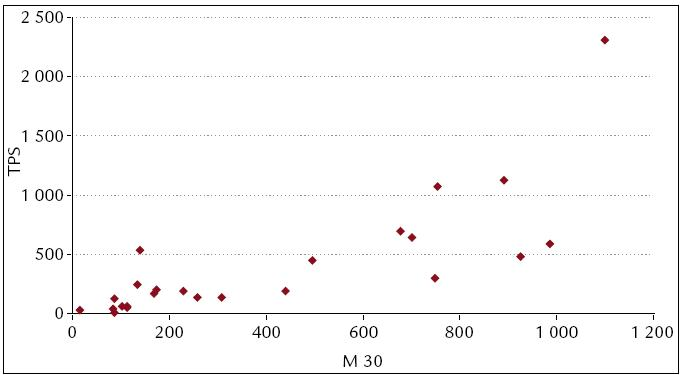 M 30 a TPS. Vysoce signifikantní korelace mezi M 30 a TPS (t = 5,73, df = 22, p < 0,0001).