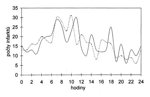Denní variace počtu infarktů v létě (plná čára) a v zimě (čárkovaně), vyhlazeno.