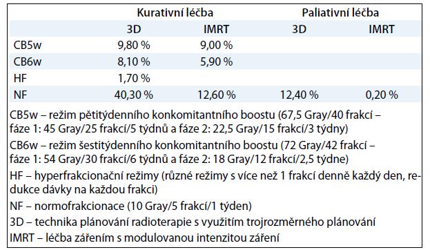 Strategie radioterapie v letech 2006–2010.