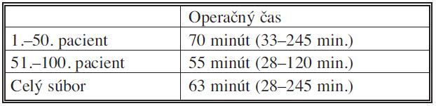 Priemerný operačný čas Tab. 2. Mean operative time