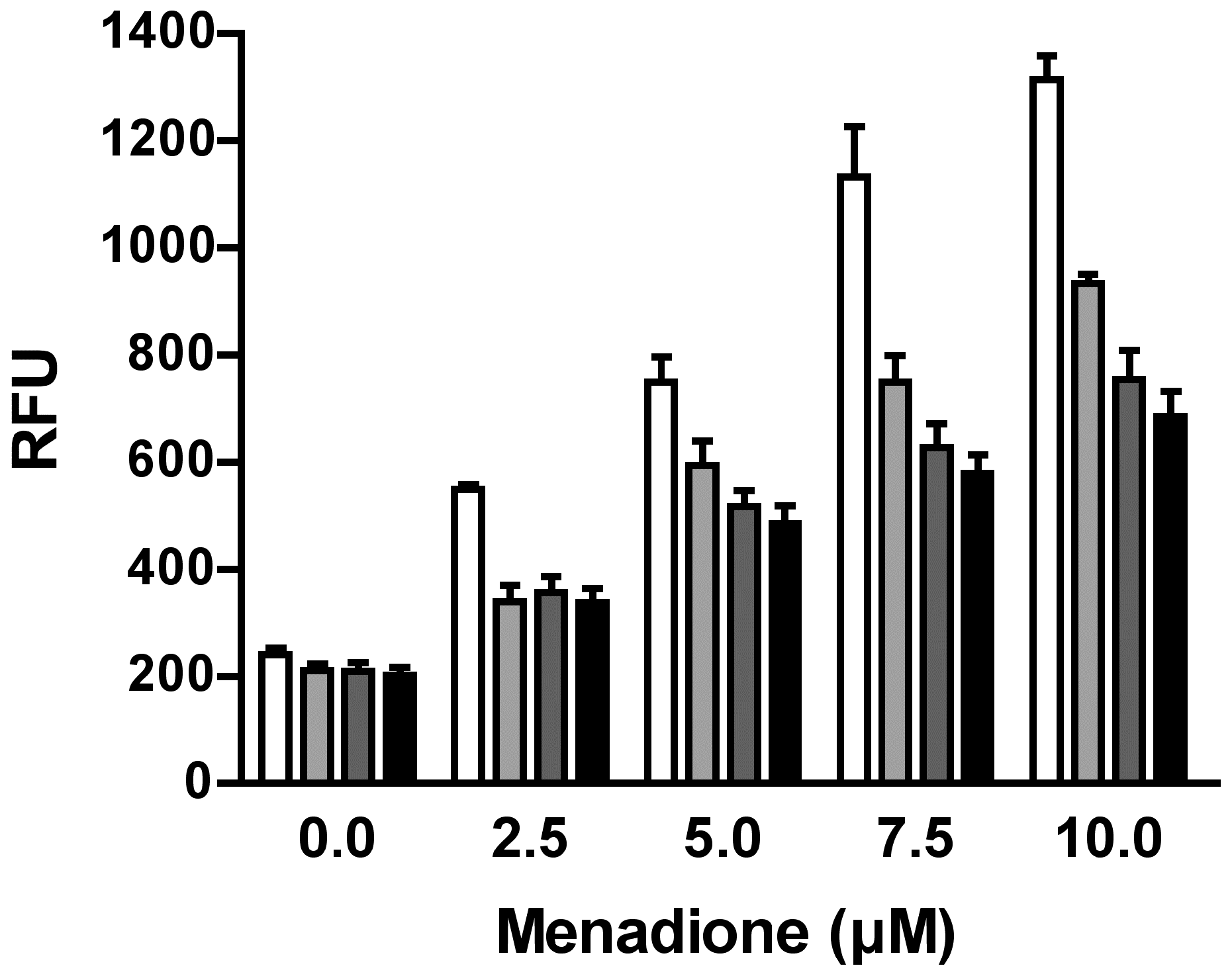 Response of purine-starved and purine-replete parasites to ROS induction.