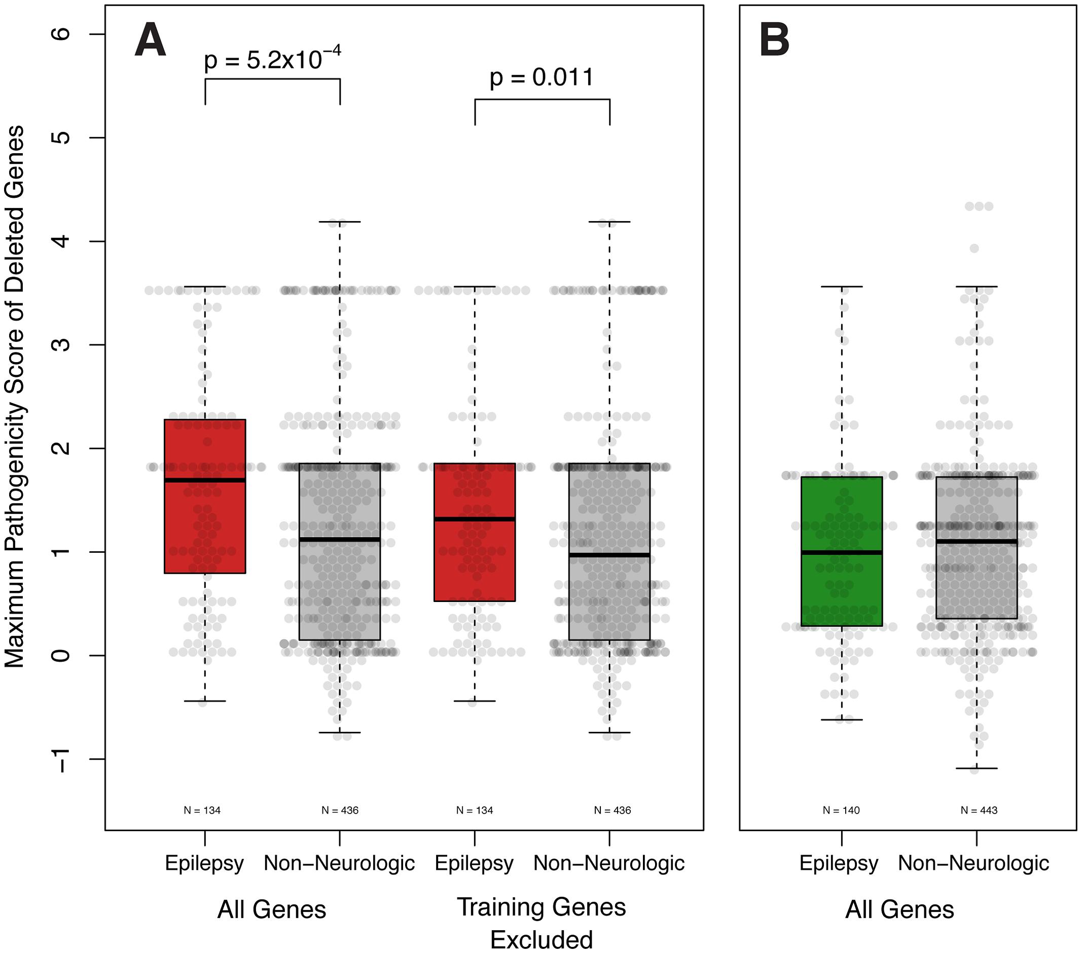 Epilepsy pathogenicity score correlates with epilepsy phenotype. A.