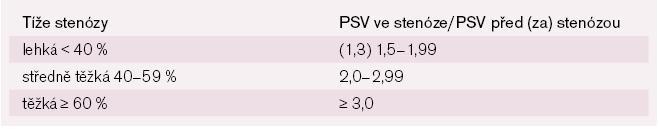 Určení tíže intrakraniálních stenóz podle poměru PSV ve stenóze ku PSV před/za stenózou.