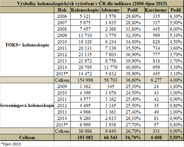 Výsledky kolonoskopických vyšetření vČR dle indikace (zdroj: Registr screeningových kolonoskopií)