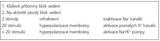 Typy bloku vedení (volně dle Kuwabary) [3].