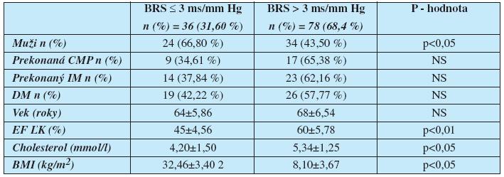 Rozdelenie súboru pacientov podľa kritickej hodnoty spontánnej baroreflexnej senzitivity CMP – cievna mozgová príhoda, IM – infarkt myokardu, DM – diabetes mellitus, EF ĽK – ejekčná frakcia ľavej komory, BMI – index telesnej hmotnosti, NS – nesignifikantný