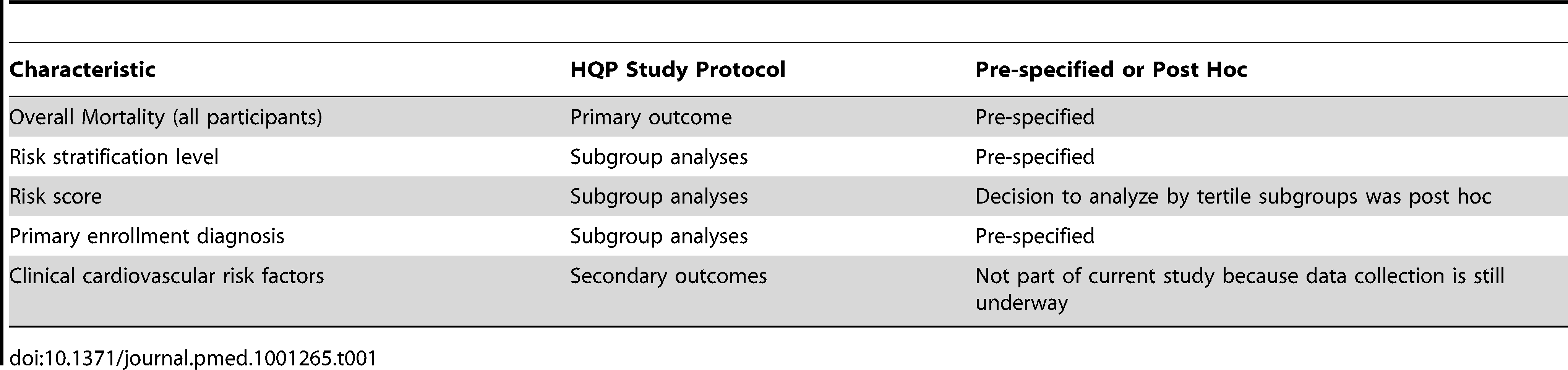 Outcomes and subgroup analyses specified in the study protocol.