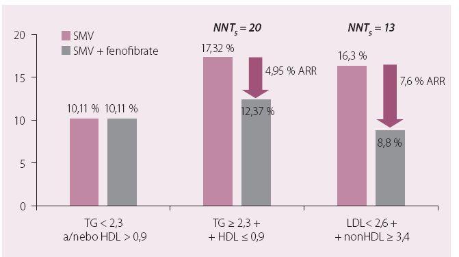 ACCORD-LIPID: léčba aterogenní DLP simvastatinem a fenofibrátem snižuje relativní KV riziko o 29 %.
