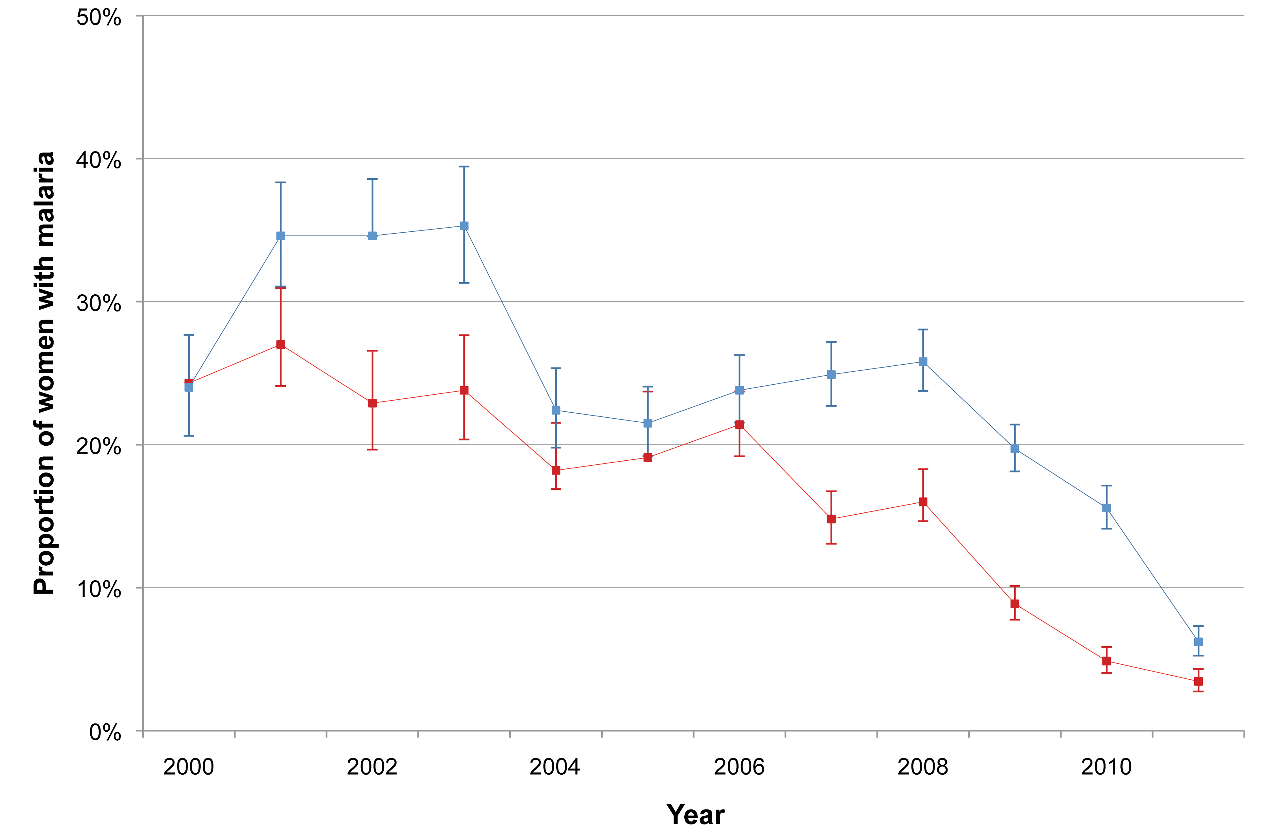 Annual proportion of <i>P. falciparum</i> and <i>P. vivax</i> infections among pregnant women.
