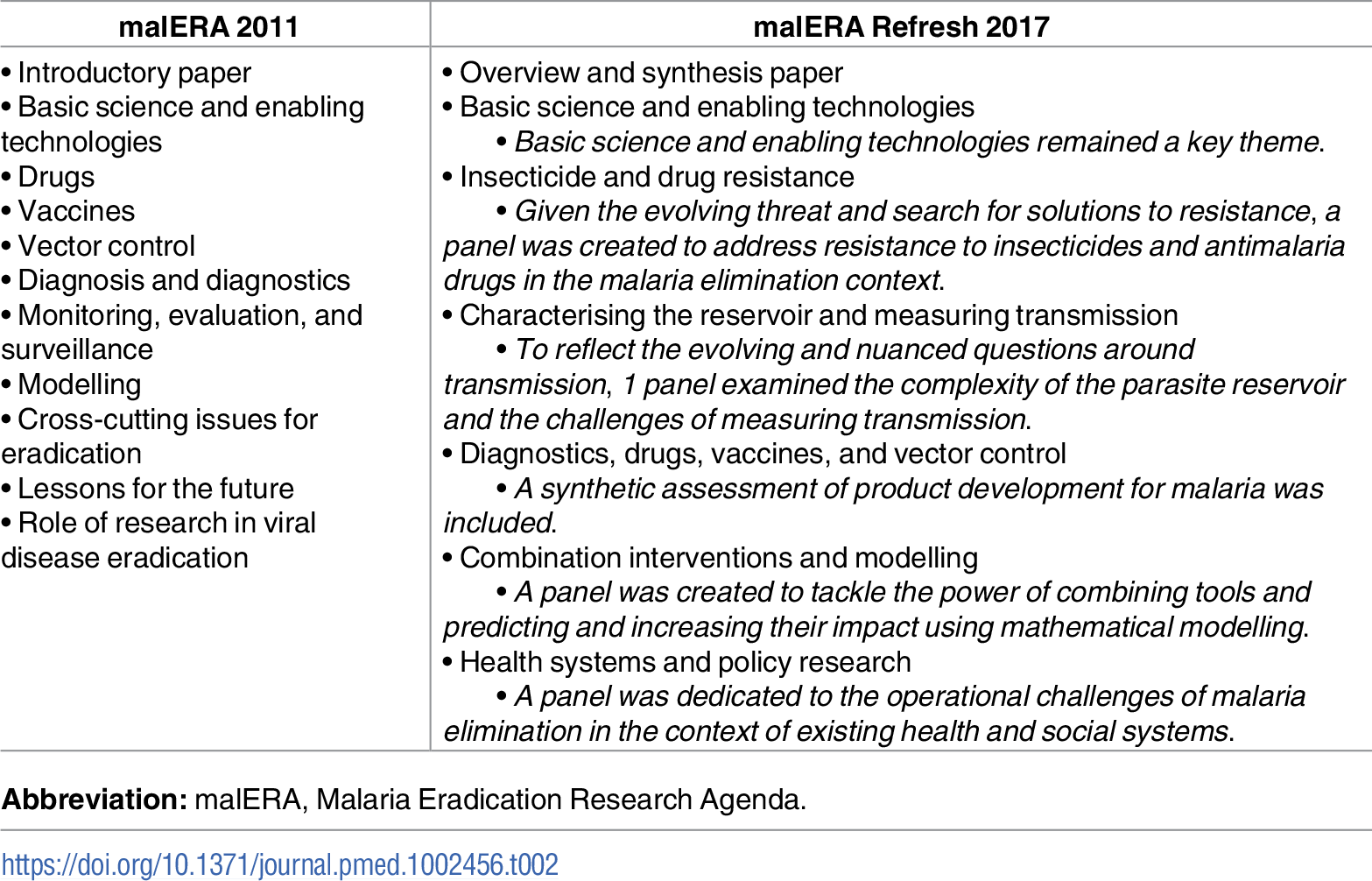 Using the themes from the first malERA process as a starting point, malERA Refresh was organised by research themes that are relevant for malaria elimination and eradication and reflect current hypotheses and new thinking.
