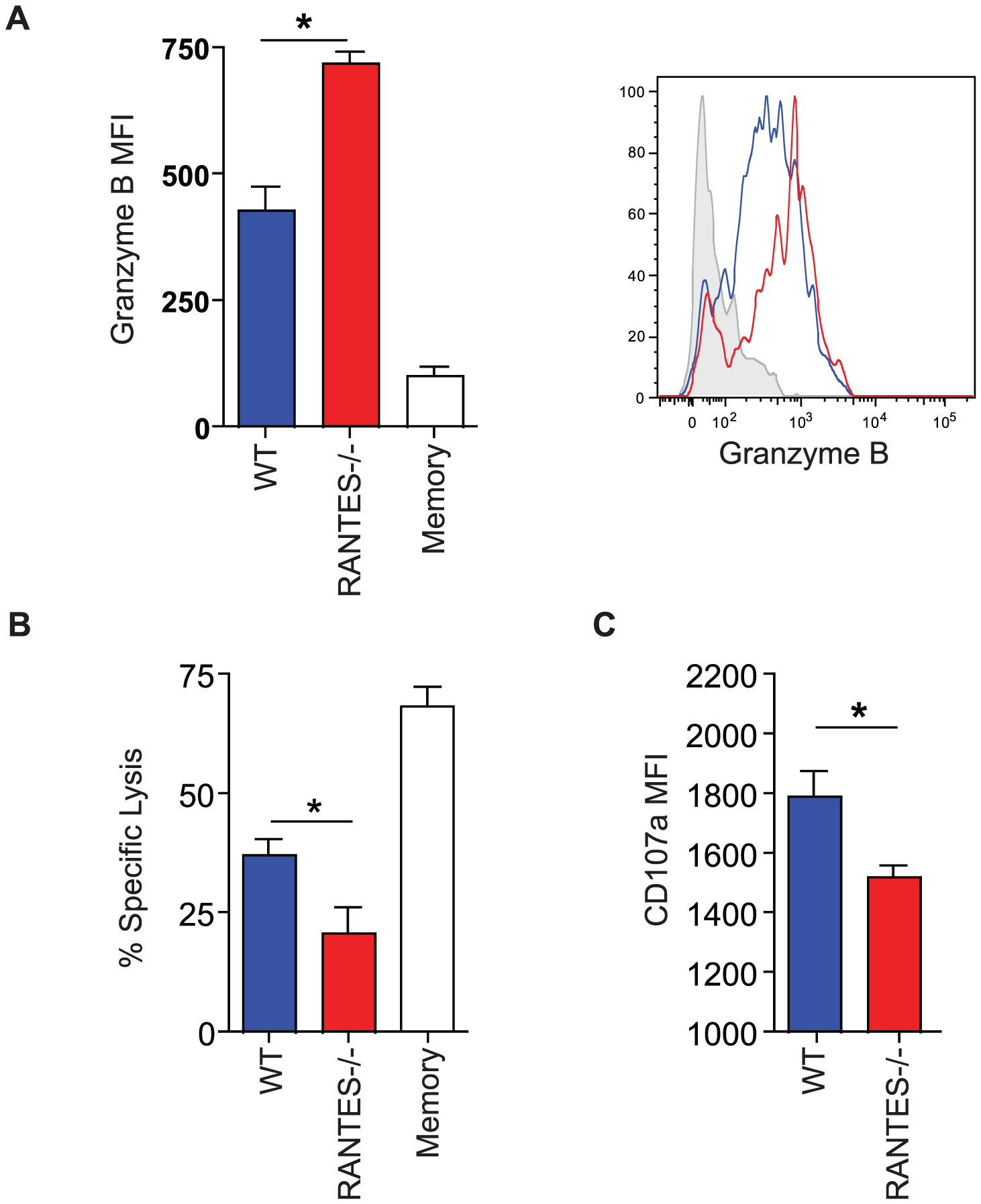 The cytotoxic ability of virus-specific CD8 T cells was decreased in the absence of RANTES.
