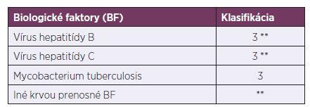 Výskyt biologických faktorov z hľadiska zaradenia prác na DP do kategórií