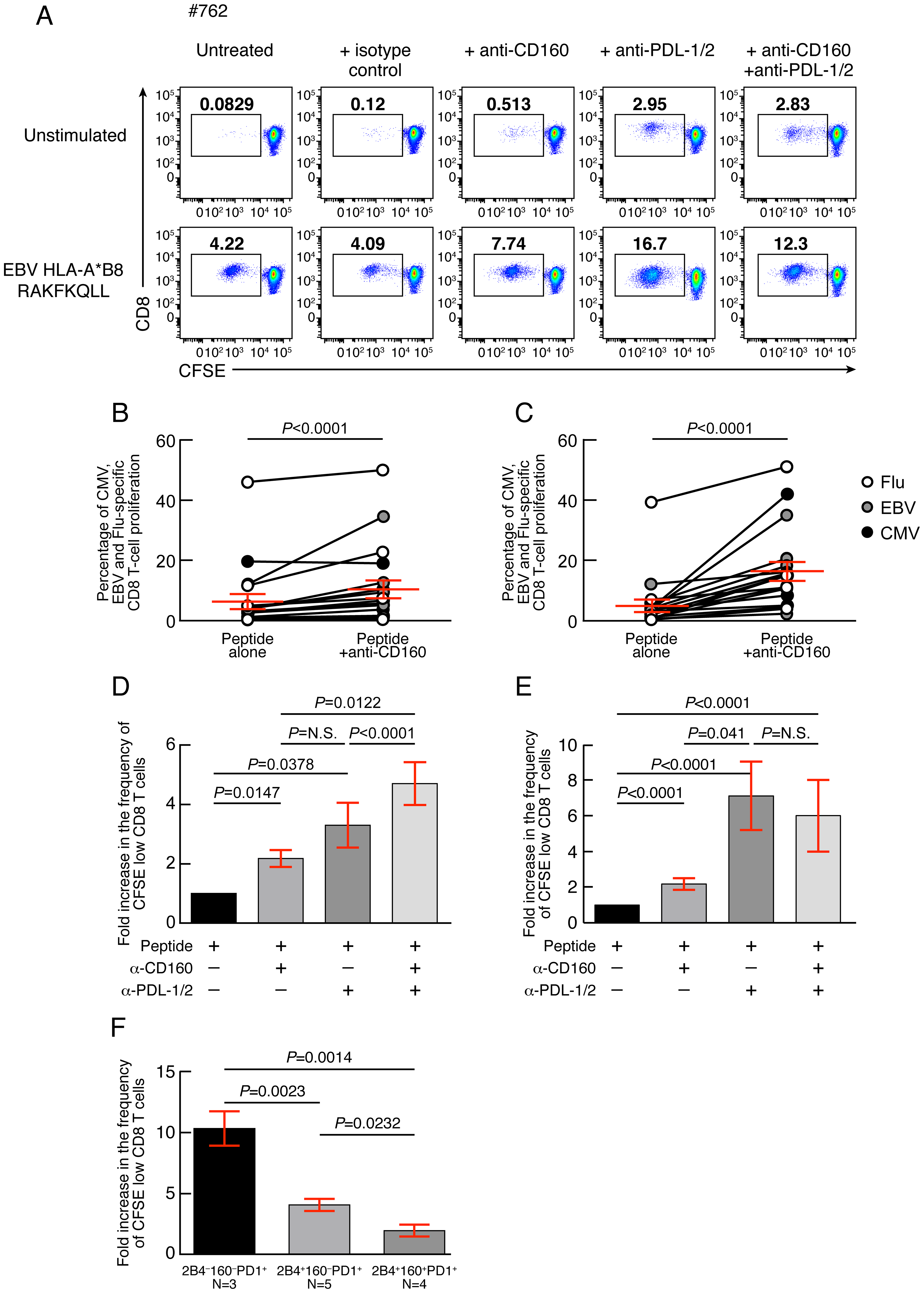 CD160 blockade significantly increases virus-specific CD8 T-cell proliferation.