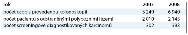 Počty a výtěžnost screeningové kolonoskopie.