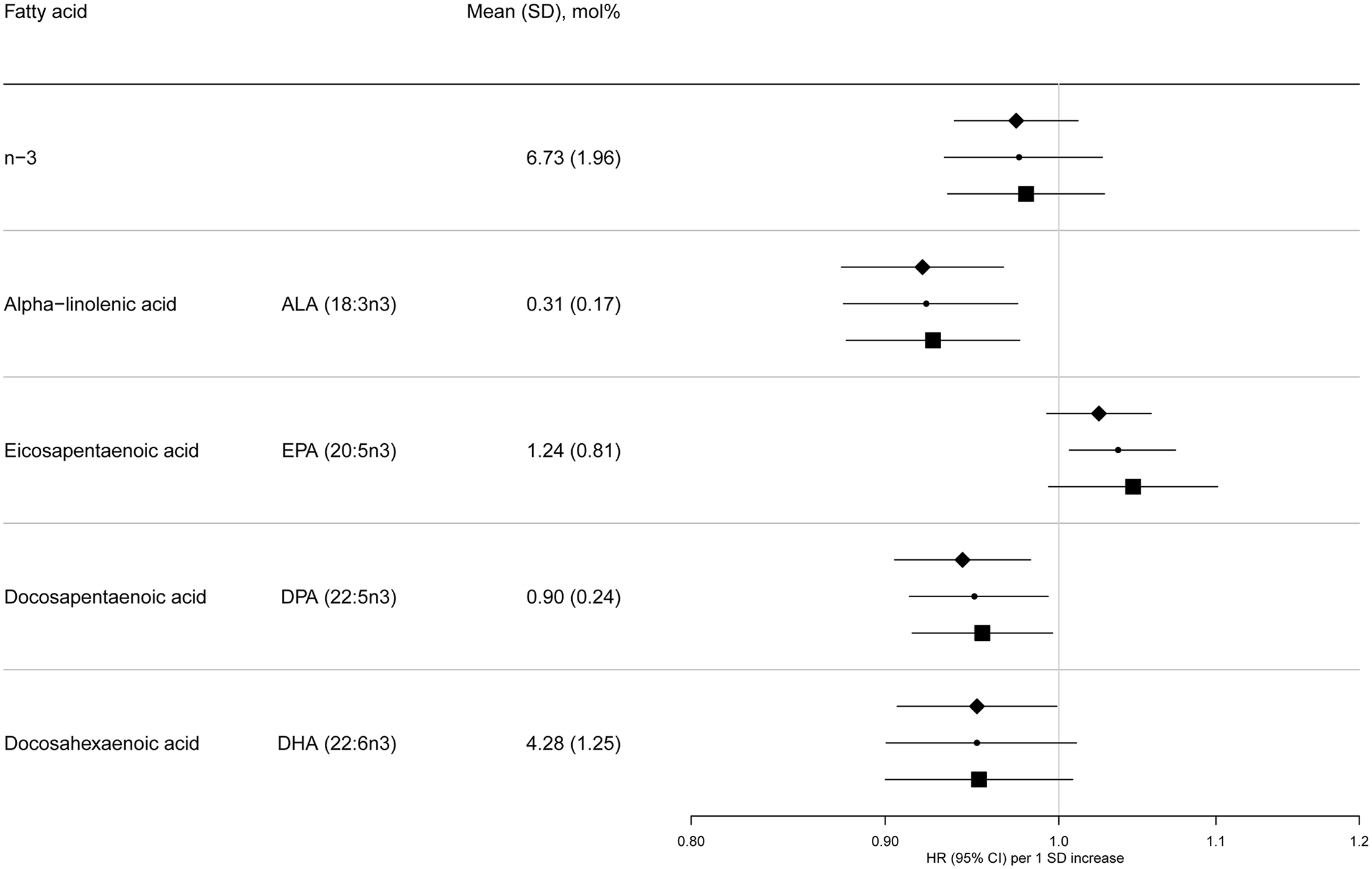 HRs of T2D and 95% CIs per 1 SD increase in total and individual n-3 PUFAs (ALA, EPA, DPA, and DHA): EPIC-InterAct study.